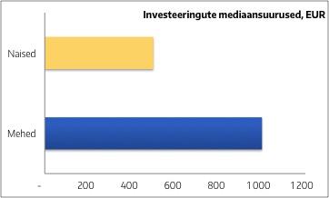 Raua 25 - investeeringute mediaansuurused