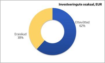 Heina 5 - Investeeringute osakaal - firmad ja eraisikud