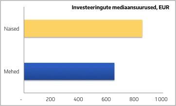 Heina 5 - investeeringute mediaansuurused