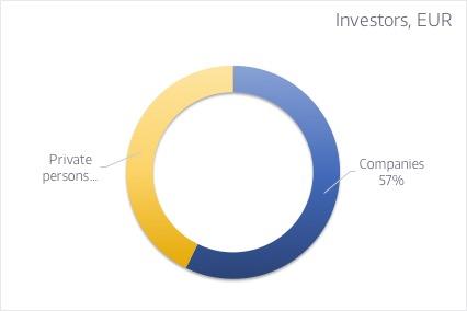 Eraisikud vs ettevõtted EUR [ENG]