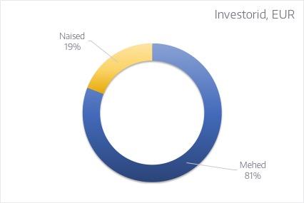 Naised vs mehed EUR [EST]