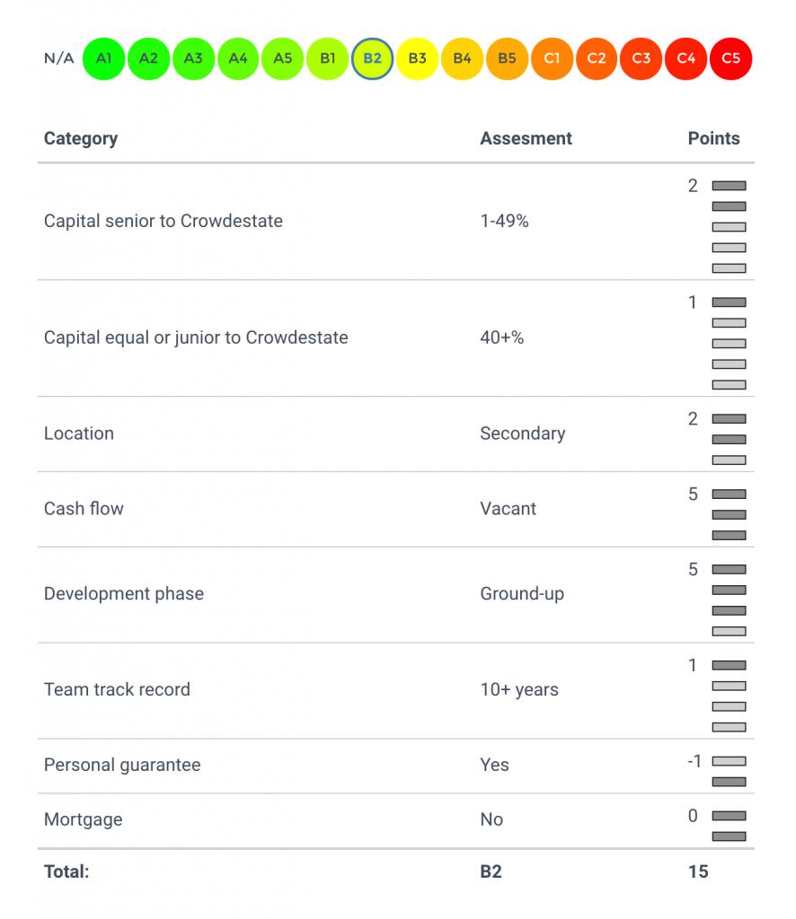 Risikobewertung von Crowdestate