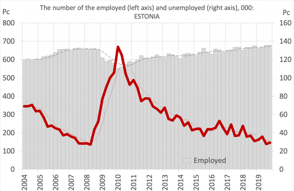 the number of the employed and unemployed