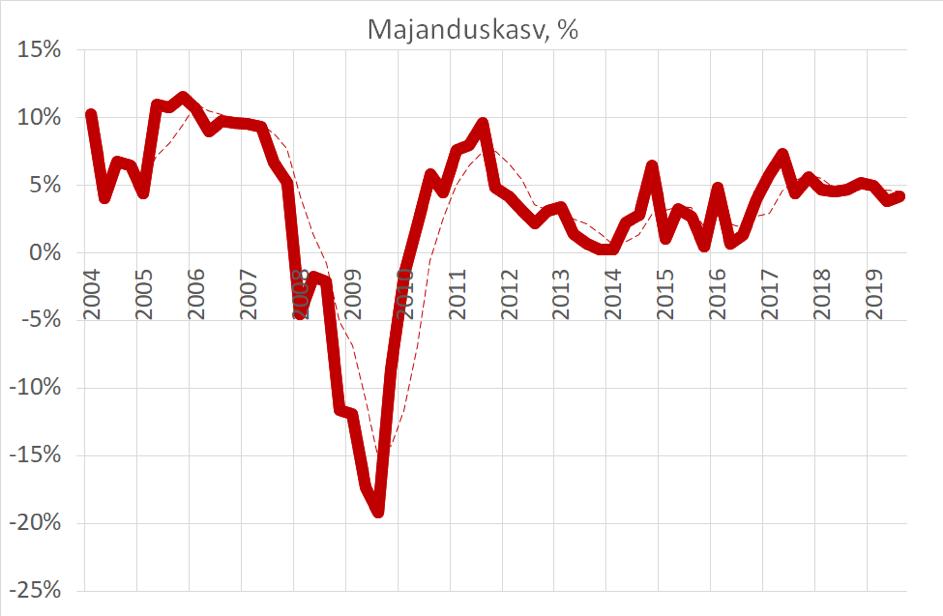 kinnisvara turu majanduskasv