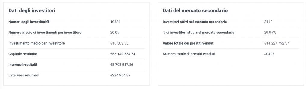 dati degli investitori