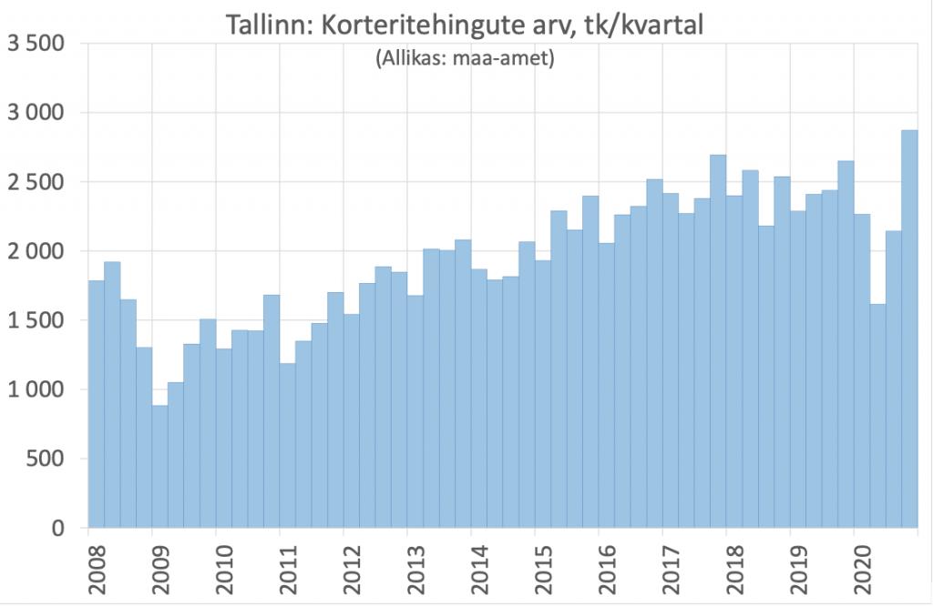 Tallinna korteritetehingute arv kvartalis, tabel