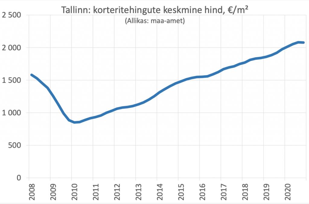 Tallinna korteritetehingute keskmine hind, tabel