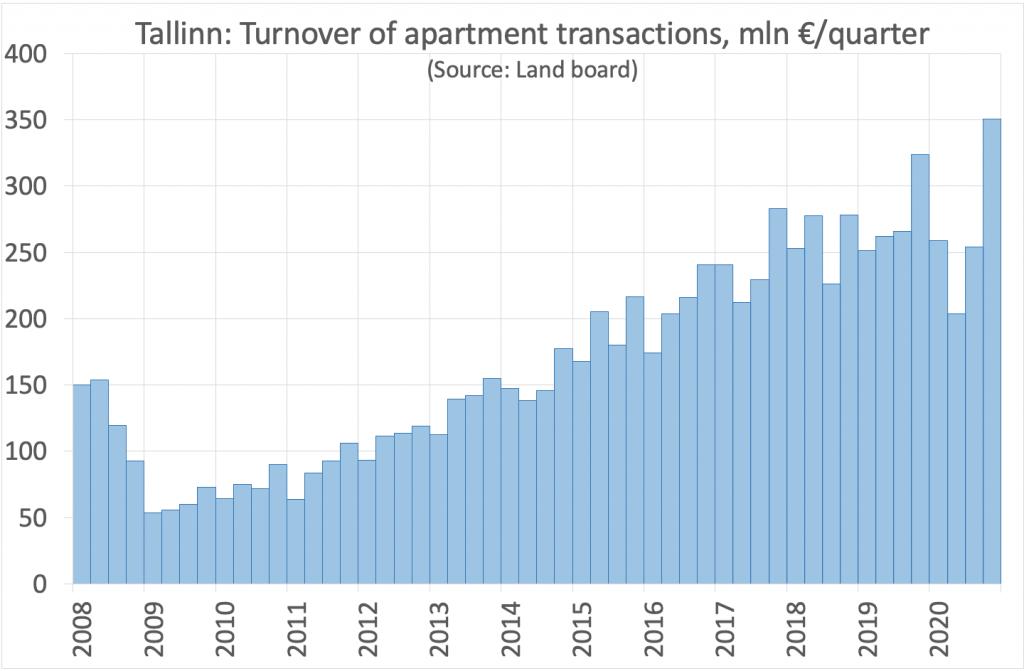 Tallinn turnover of apartment transactions, graph
