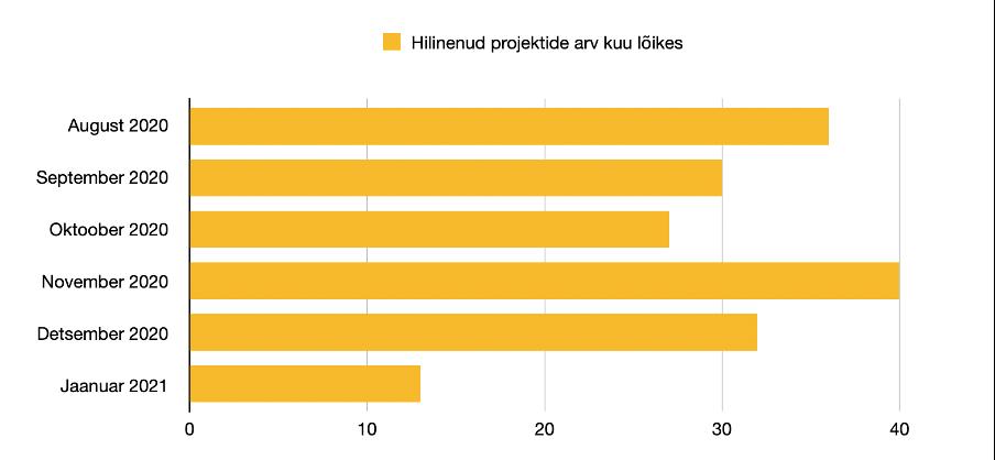 jaanuar 2021 hilinenud projektide arv kuu lõikes