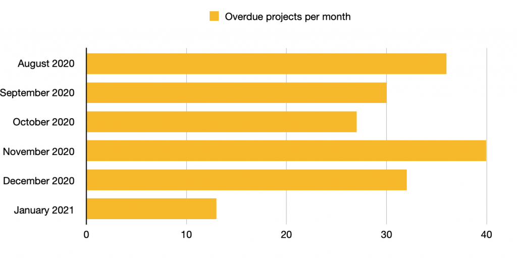 overdue projects per month