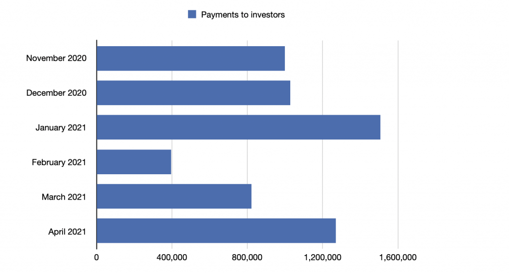 payments to investors