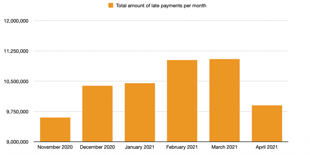 total amount of late payments per month