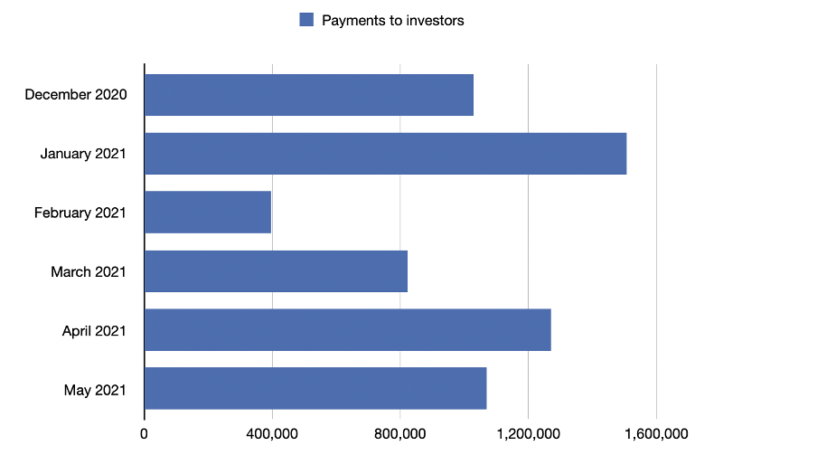 payments to investors in May