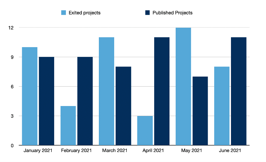exited and published projects in june